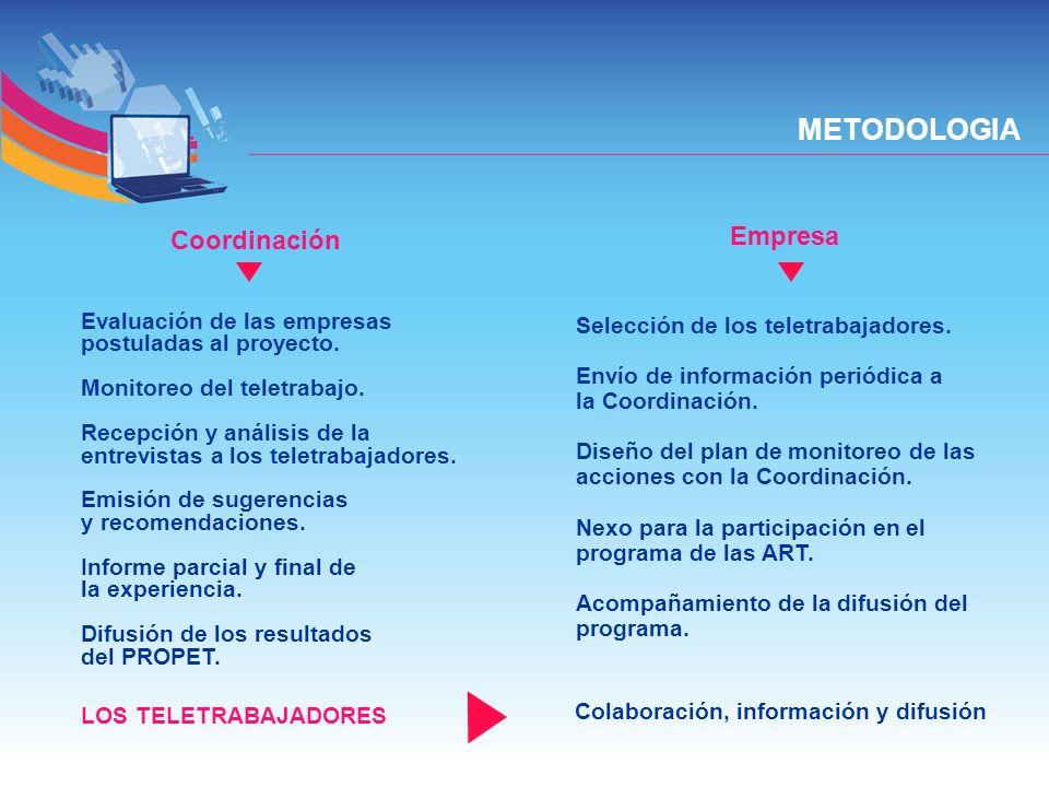 METODOLOGIA Empresa Coordinación Evaluación de las empresas