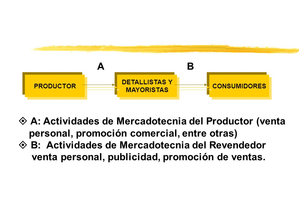 A: Actividades de Mercadotecnia del Productor (venta