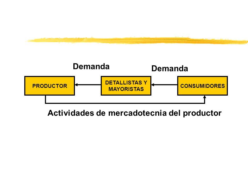 Actividades de mercadotecnia del productor