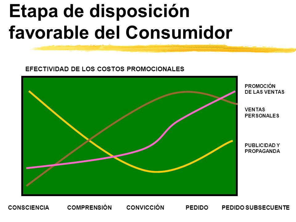 Etapa de disposición favorable del Consumidor