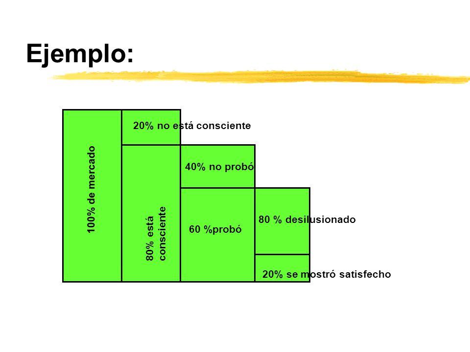 Ejemplo: 20% no está consciente 40% no probó 100% de mercado