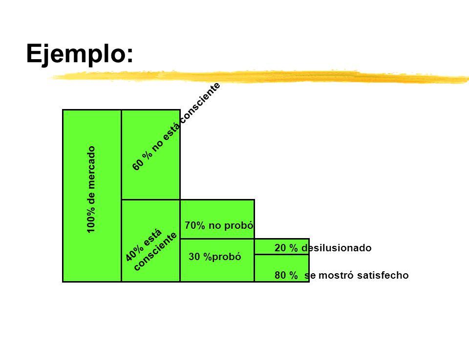 Ejemplo: 60 % no está consciente 100% de mercado 70% no probó