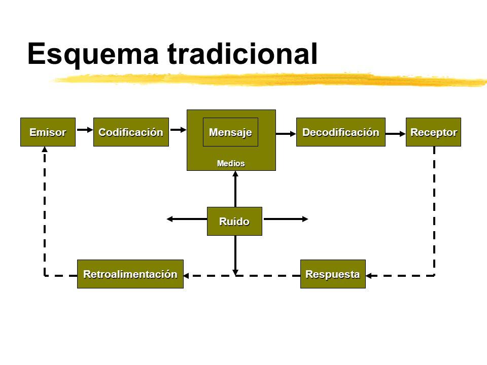 Esquema tradicional Emisor Codificación Mensaje Decodificación