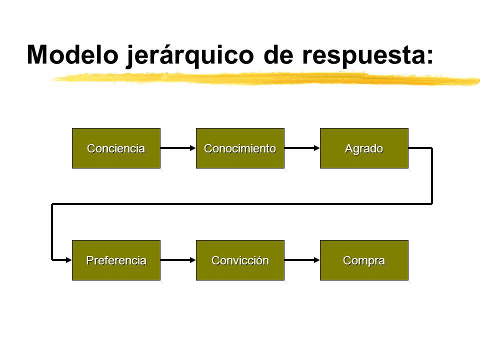 Modelo jerárquico de respuesta: