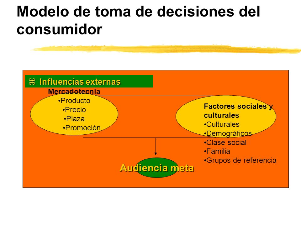 Modelo de toma de decisiones del consumidor