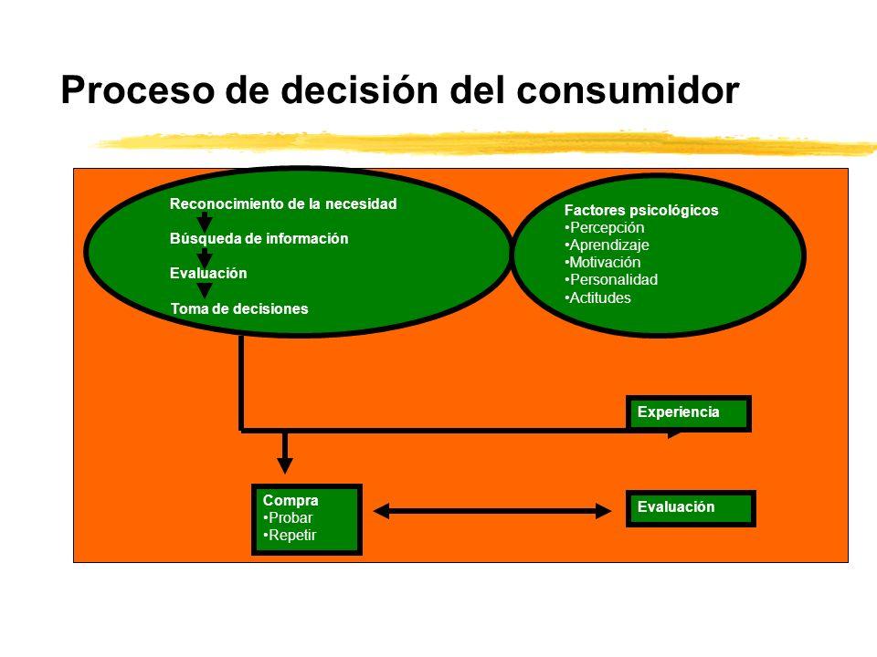 Proceso de decisión del consumidor