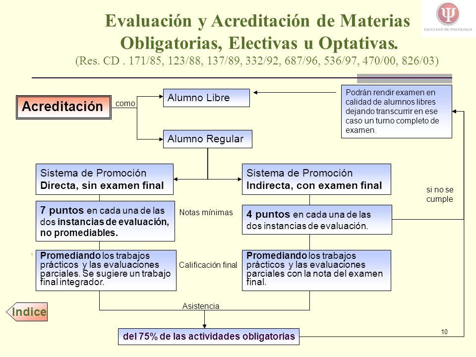 Evaluación y Acreditación de Materias