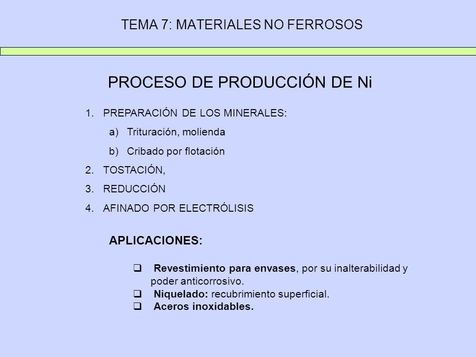 TEMA 7: MATERIALES NO FERROSOS