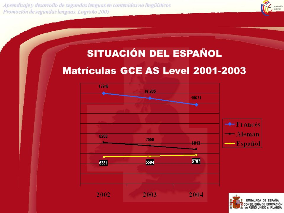 Matrículas GCE AS Level 2001-2003