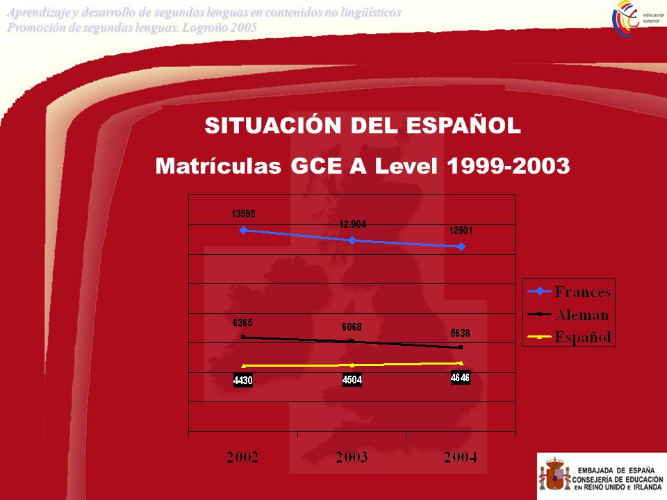 Matrículas GCE A Level 1999-2003
