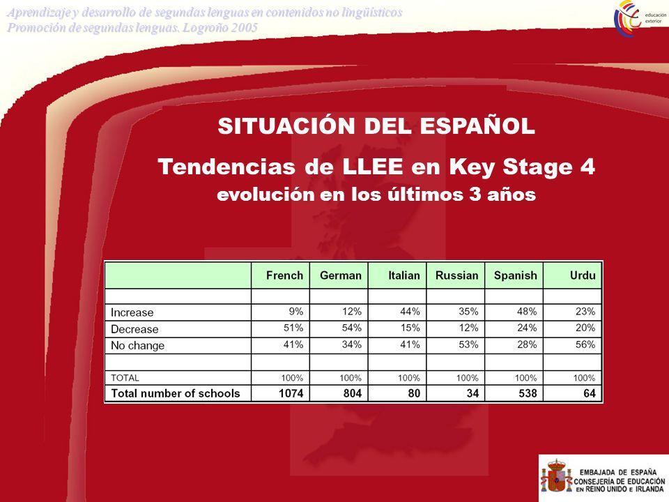 Tendencias de LLEE en Key Stage 4 evolución en los últimos 3 años