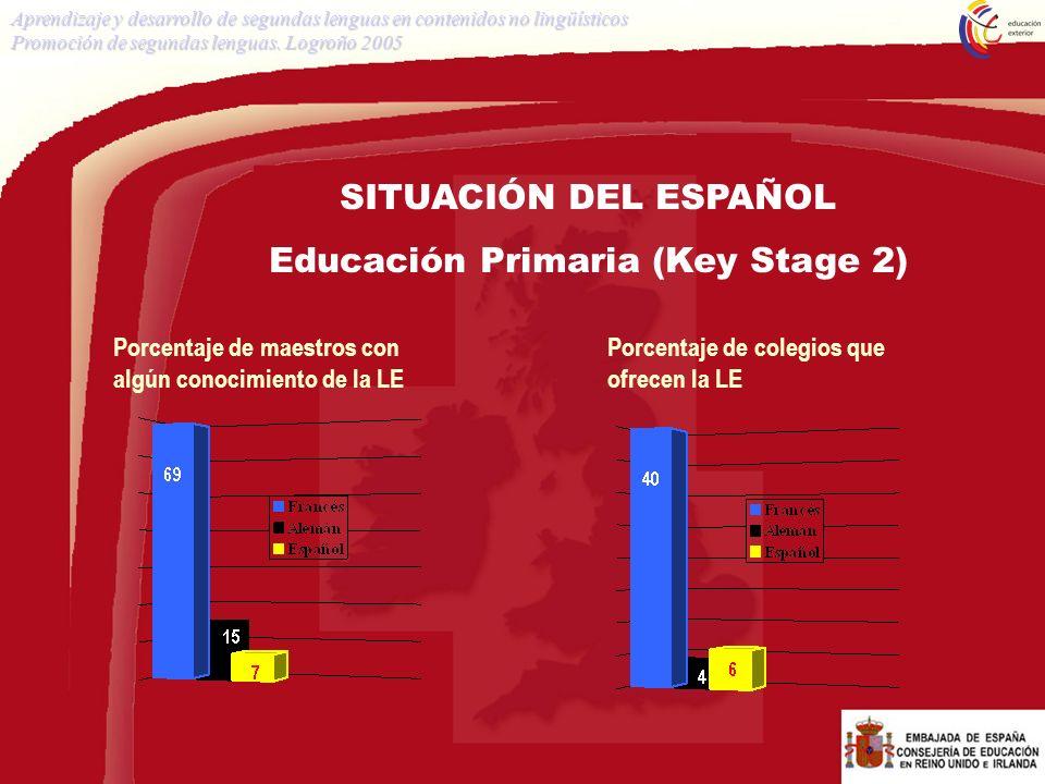Educación Primaria (Key Stage 2)
