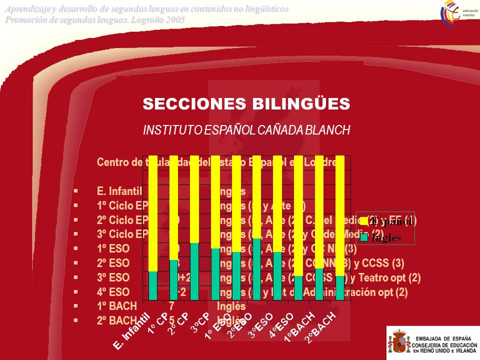 INSTITUTO ESPAÑOL CAÑADA BLANCH