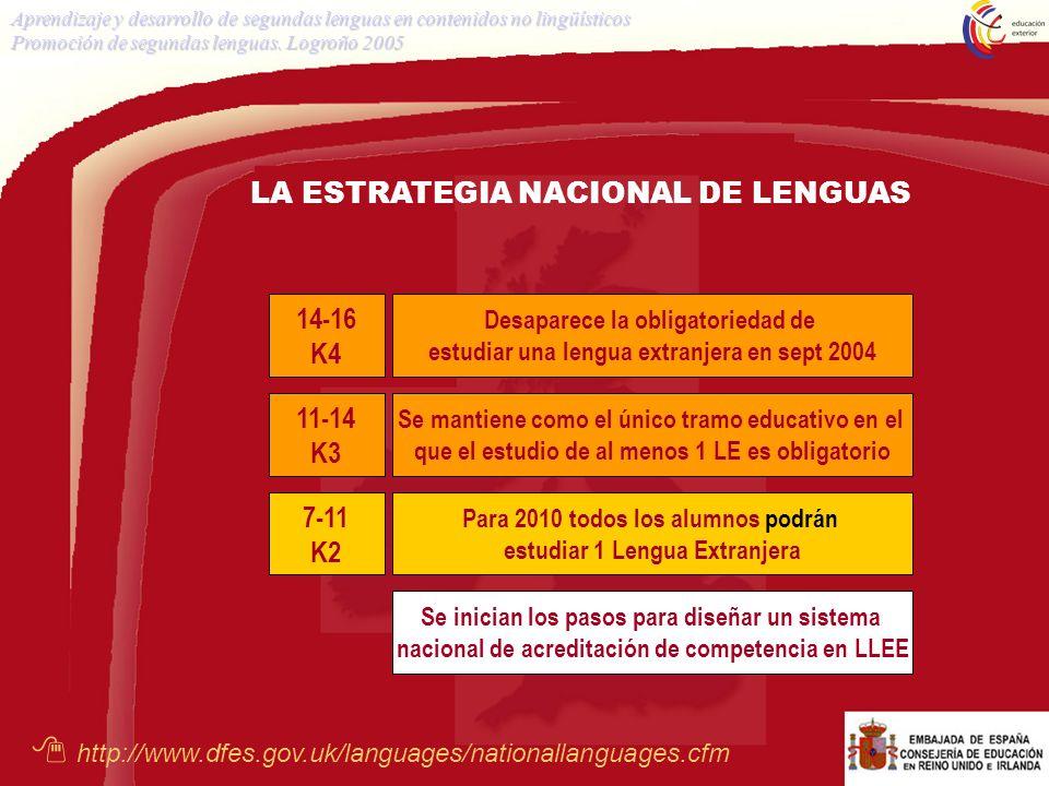 Aprendizaje y desarrollo de segundas lenguas en contenidos no lingüísticos Promoción de segundas lenguas. Logroño 2005