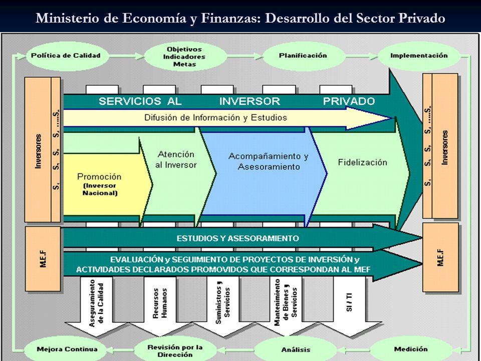 Ministerio de Economía y Finanzas: Desarrollo del Sector Privado
