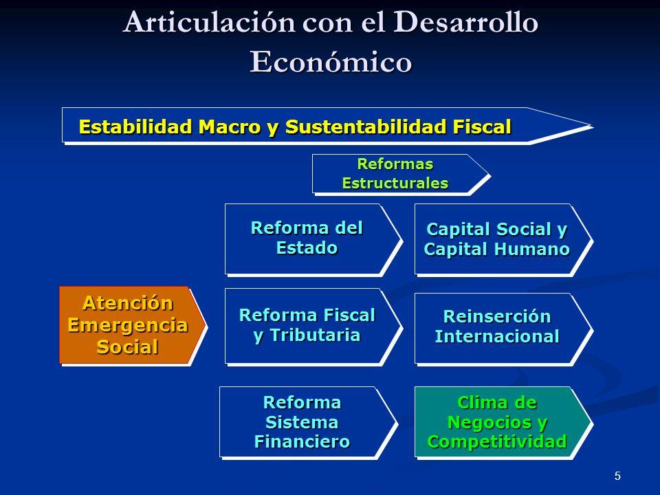 Articulación con el Desarrollo Económico