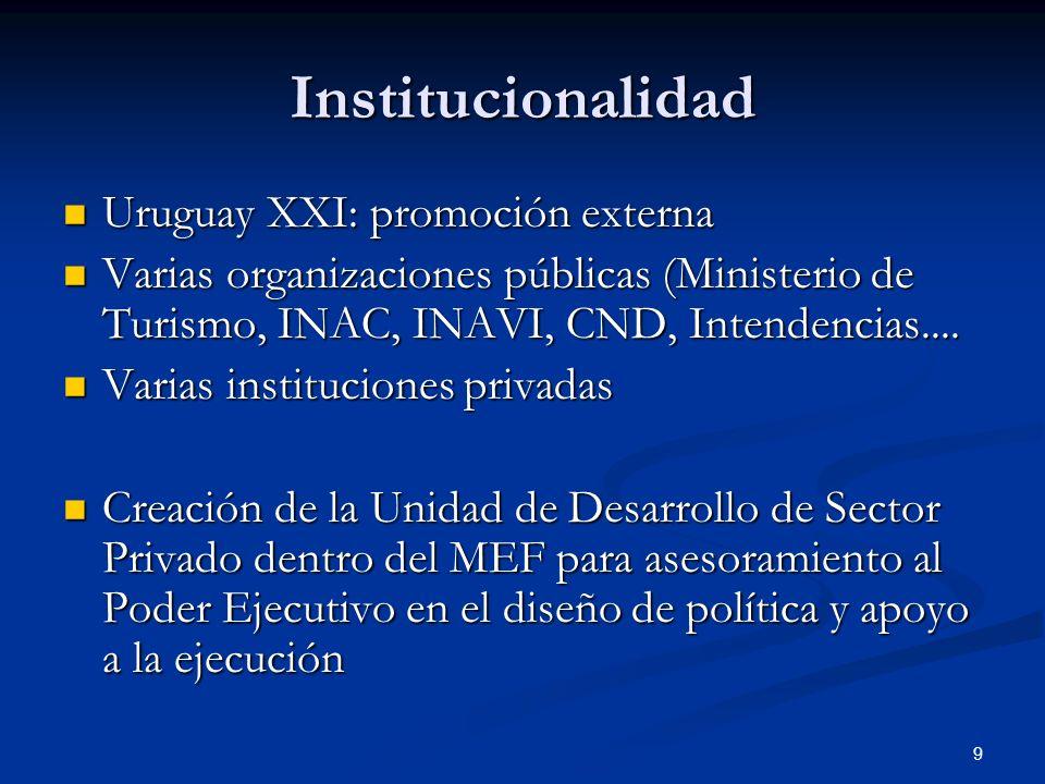 Institucionalidad Uruguay XXI: promoción externa