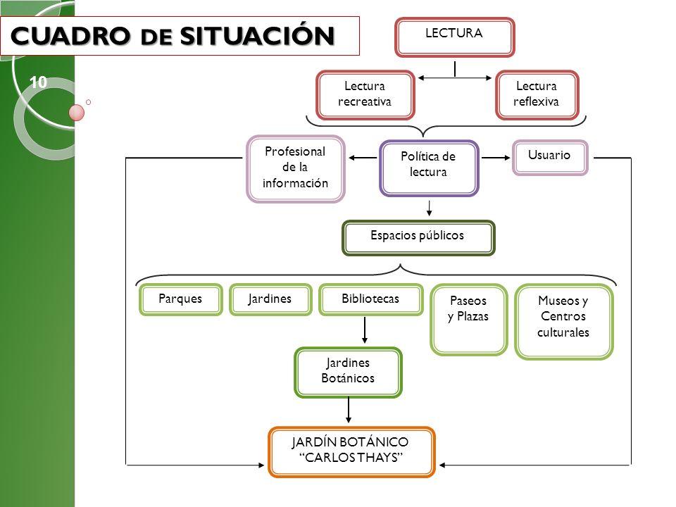 CUADRO DE SITUACIÓN 10 LECTURA Lectura recreativa Lectura reflexiva