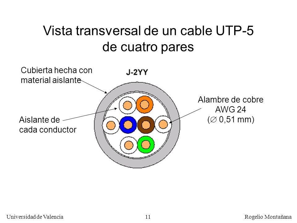 Vista transversal de un cable UTP-5