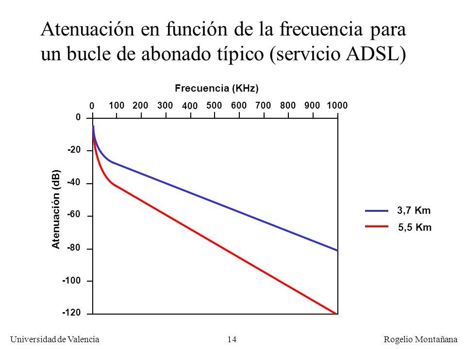 La Capa Física Atenuación en función de la frecuencia para un bucle de abonado típico (servicio ADSL)