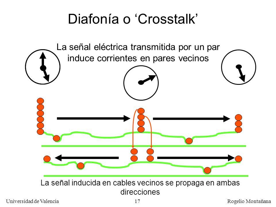 Diafonía o 'Crosstalk'