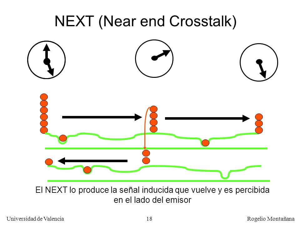 NEXT (Near end Crosstalk)