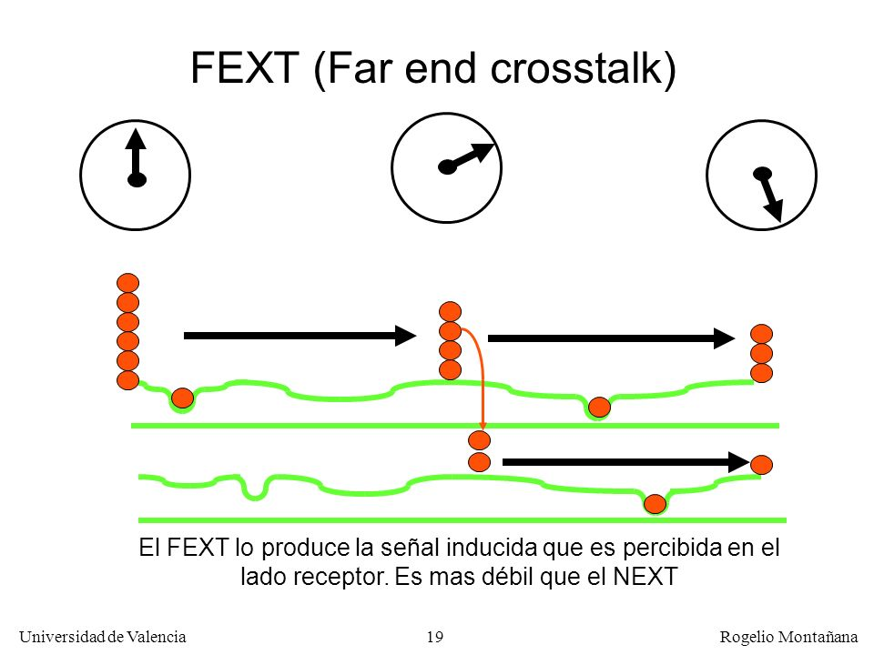 FEXT (Far end crosstalk)