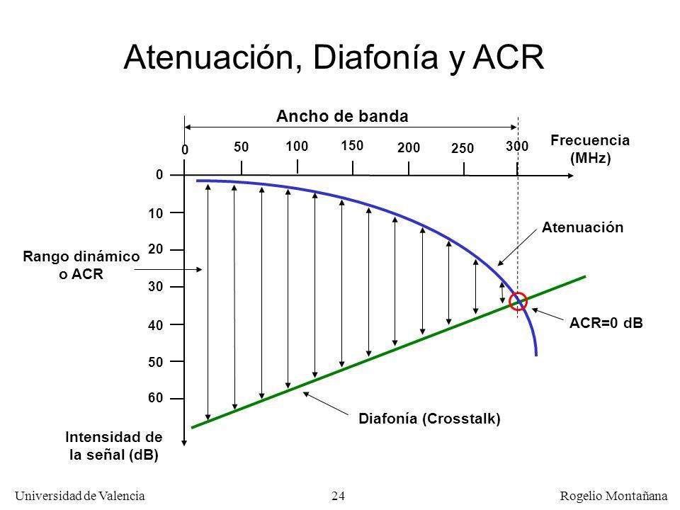 Atenuación, Diafonía y ACR