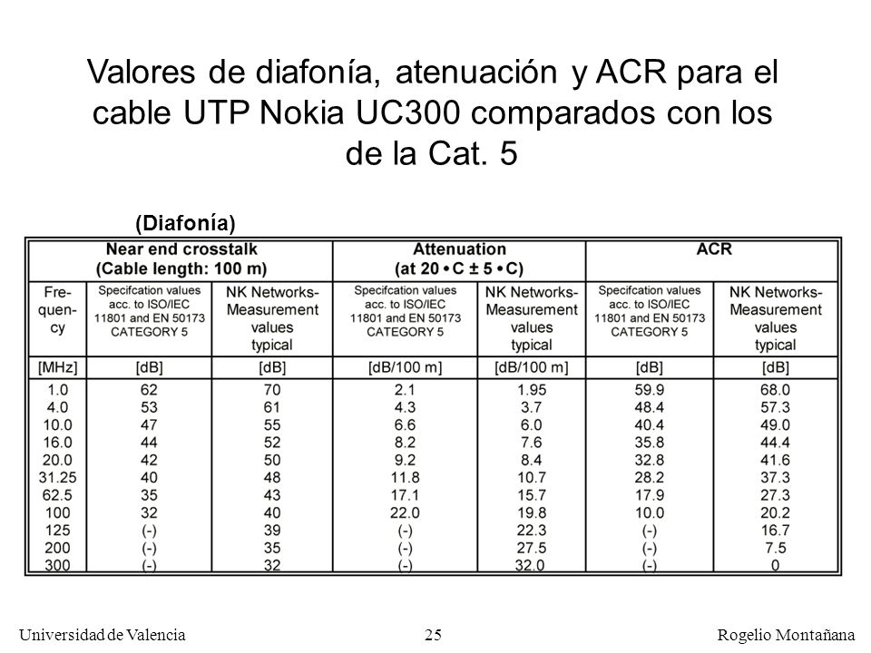 Redes ÓpticasValores de diafonía, atenuación y ACR para el cable UTP Nokia UC300 comparados con los de la Cat. 5.