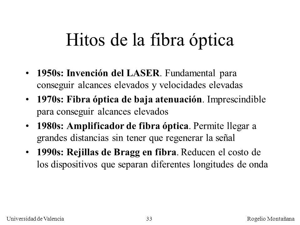 Hitos de la fibra óptica