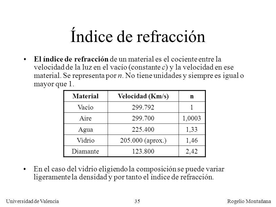 Redes Ópticas Índice de refracción.