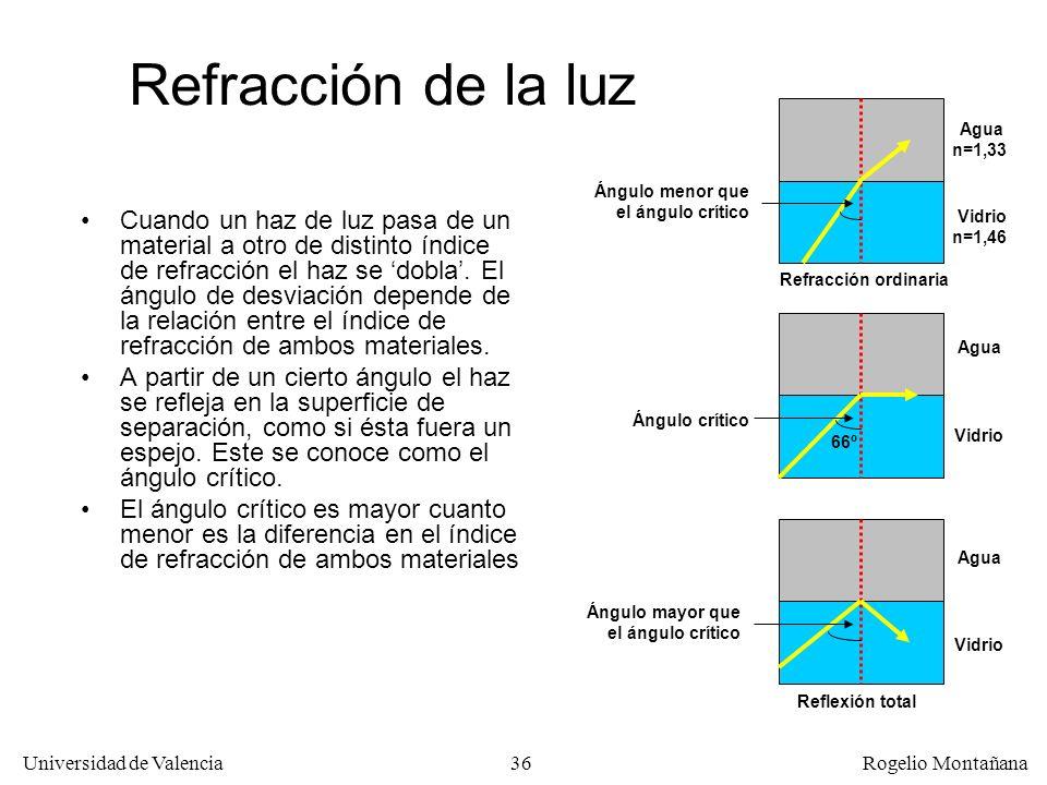 Redes Ópticas Refracción de la luz. Agua. n=1,33. Ángulo menor que el ángulo crítico.