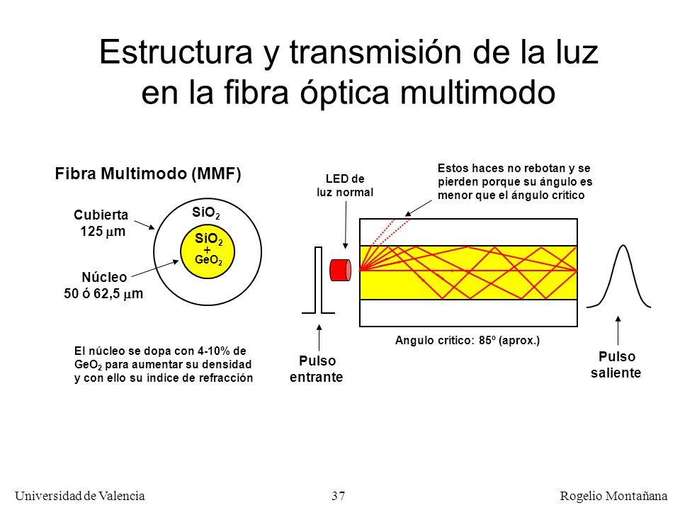 Estructura y transmisión de la luz en la fibra óptica multimodo