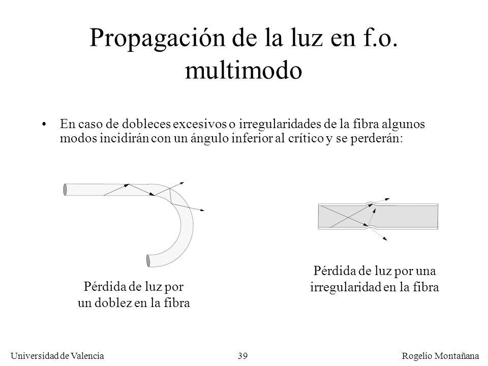 Propagación de la luz en f.o. multimodo