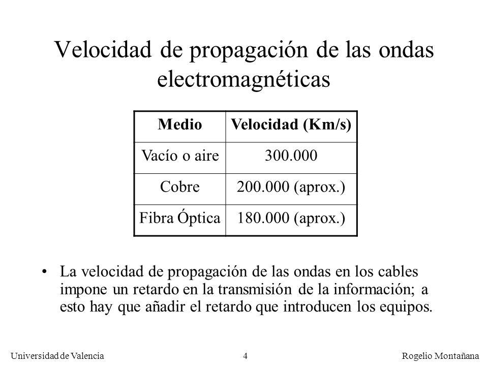 Velocidad de propagación de las ondas electromagnéticas