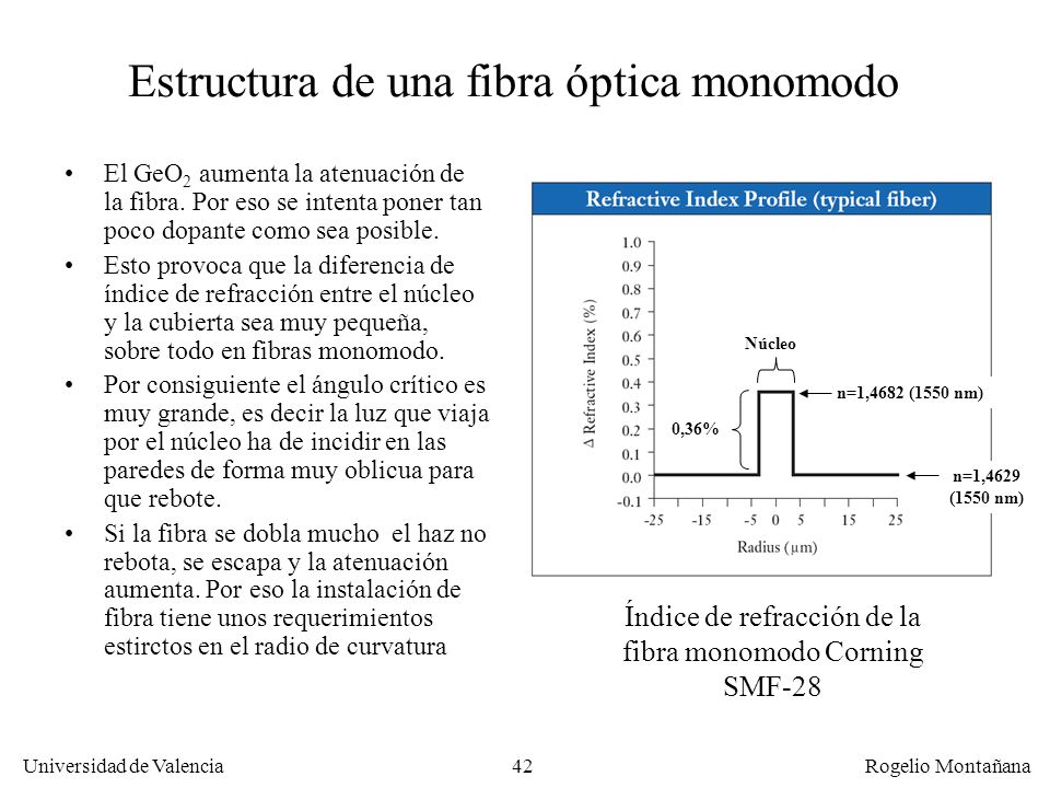 Estructura de una fibra óptica monomodo