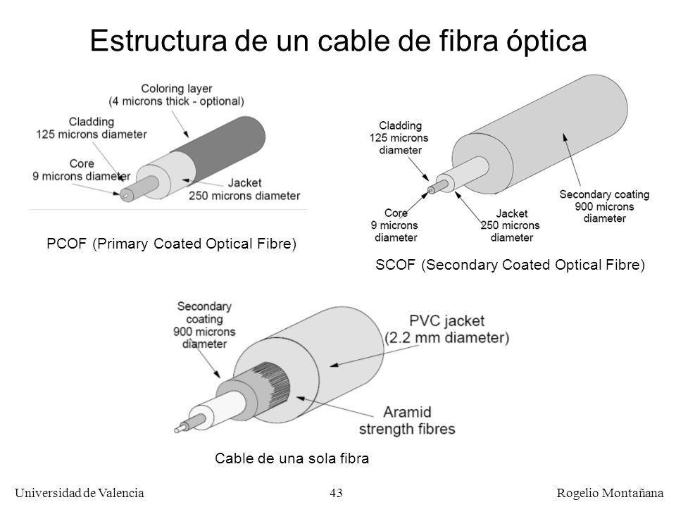 Estructura de un cable de fibra óptica
