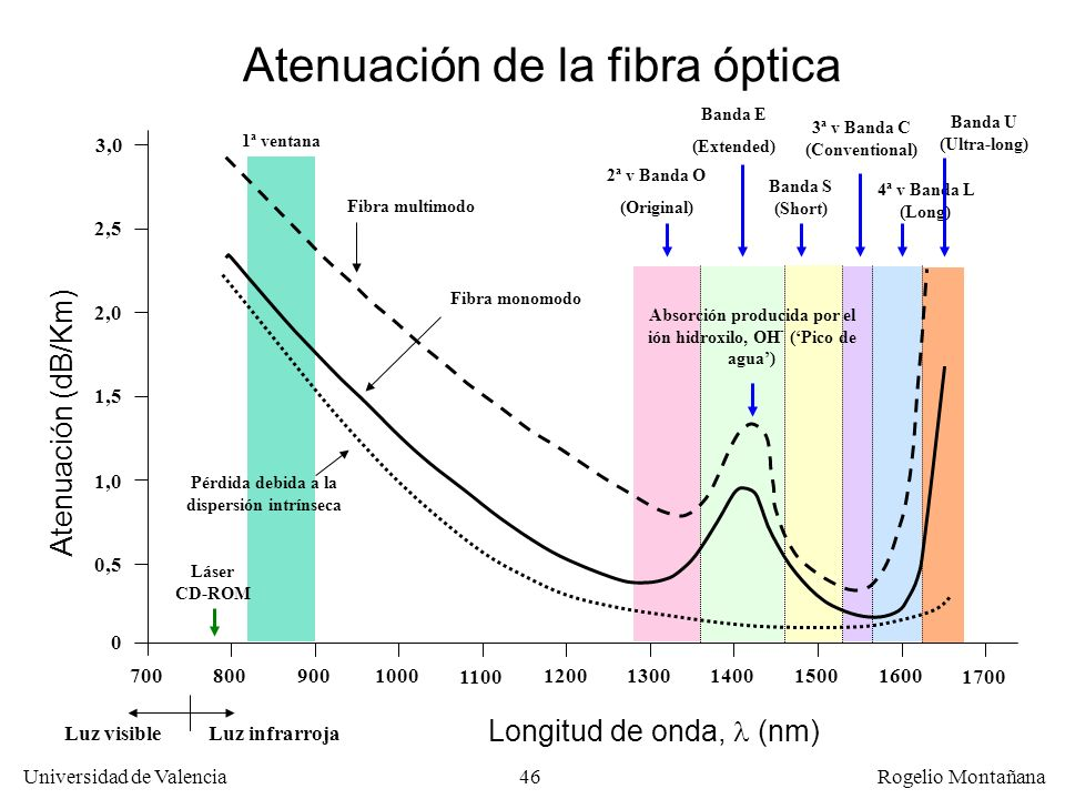 Atenuación de la fibra óptica