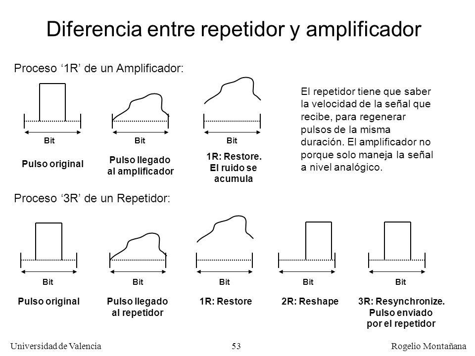 Diferencia entre repetidor y amplificador