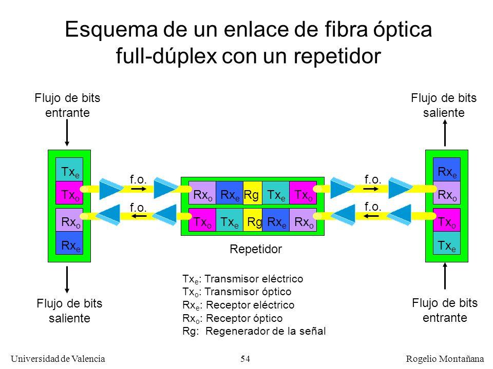 Esquema de un enlace de fibra óptica full-dúplex con un repetidor