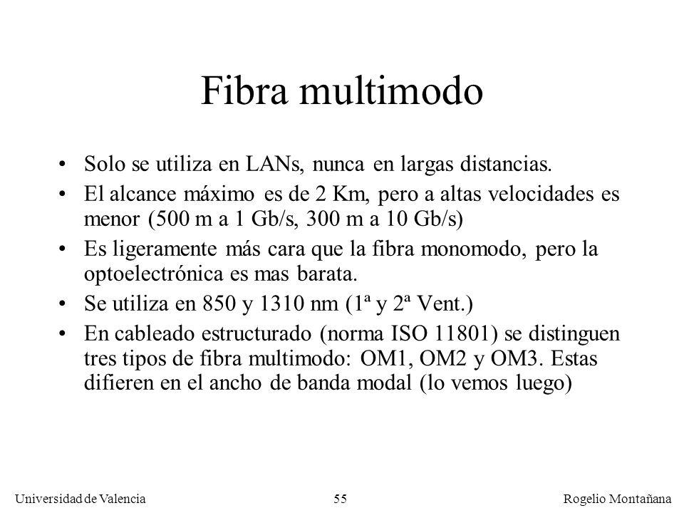 Fibra multimodo Solo se utiliza en LANs, nunca en largas distancias.