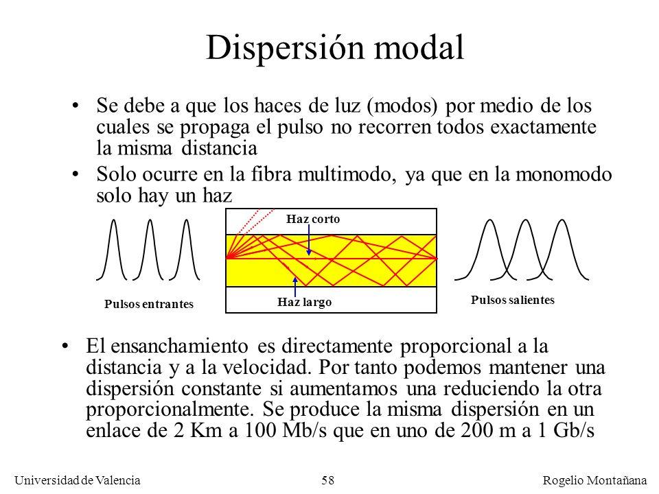 Redes Ópticas Dispersión modal.