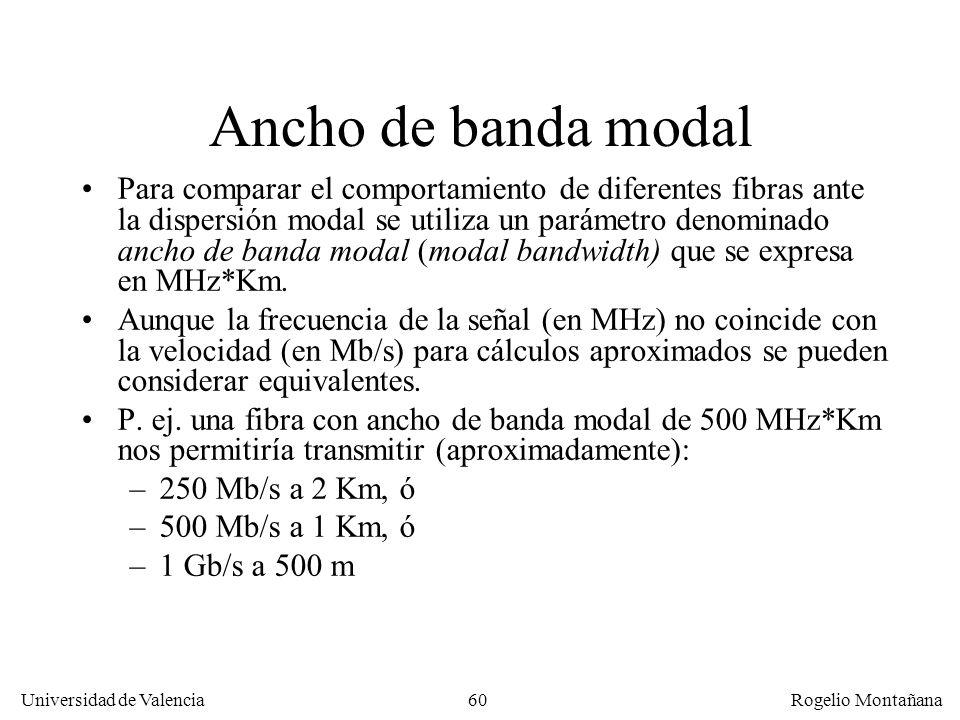 Redes Ópticas Ancho de banda modal.