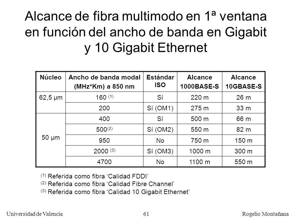 Redes Ópticas Alcance de fibra multimodo en 1ª ventana en función del ancho de banda en Gigabit y 10 Gigabit Ethernet.