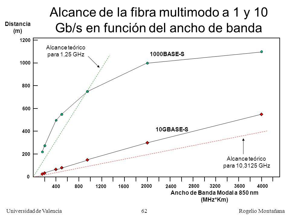 Ancho de Banda Modal a 850 nm