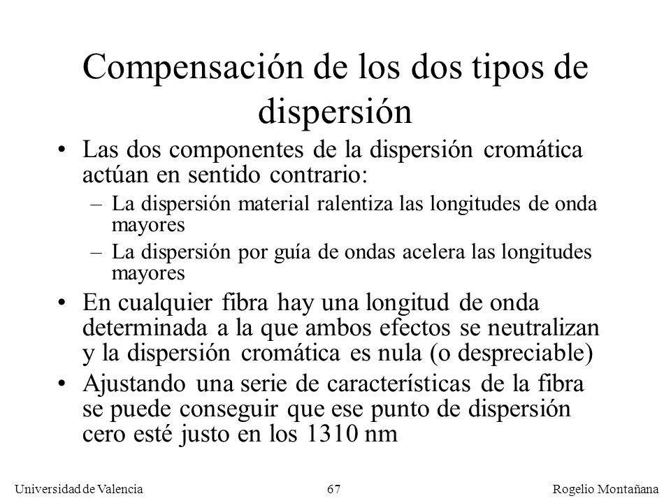 Compensación de los dos tipos de dispersión