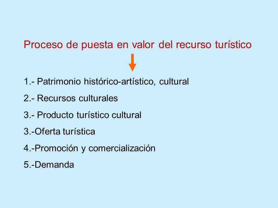 Proceso de puesta en valor del recurso turístico