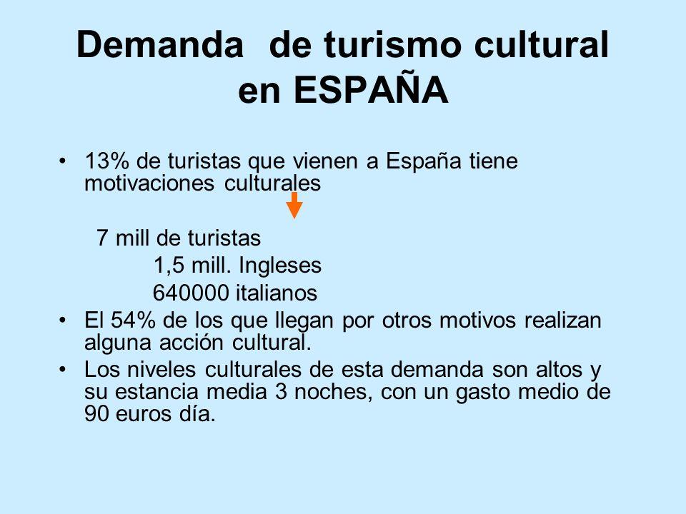 Demanda de turismo cultural en ESPAÑA
