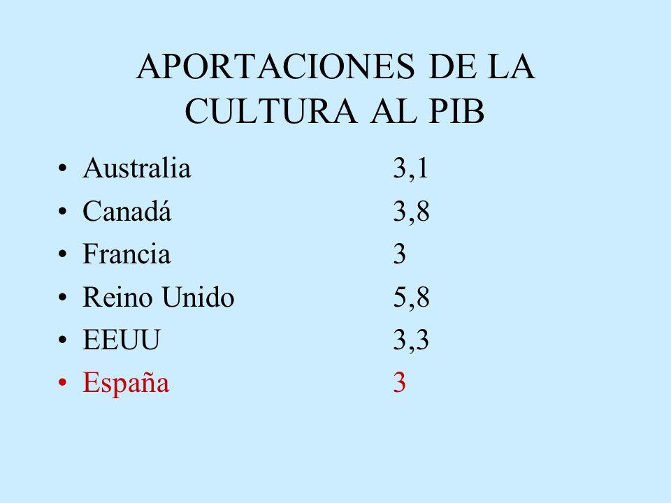 APORTACIONES DE LA CULTURA AL PIB