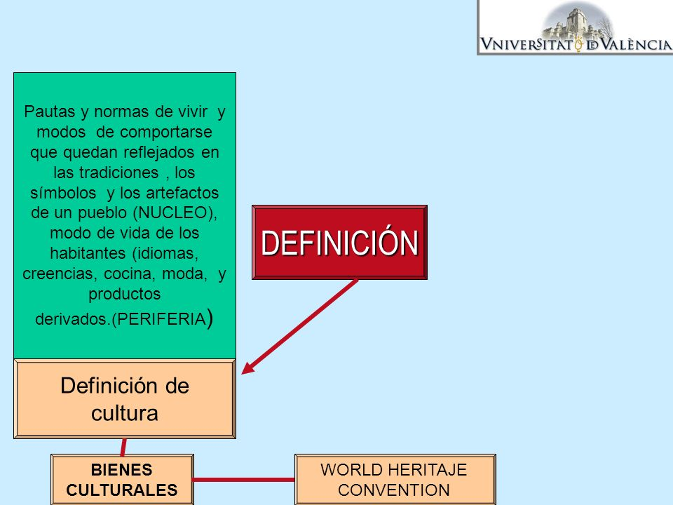 WORLD HERITAJE CONVENTION